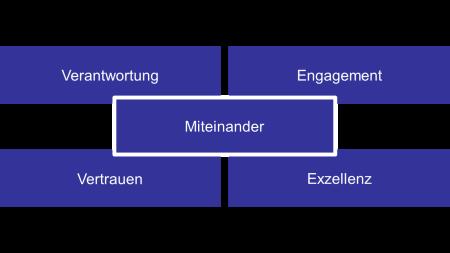 BLANCO Unternehmenskultur - Unsere Werte