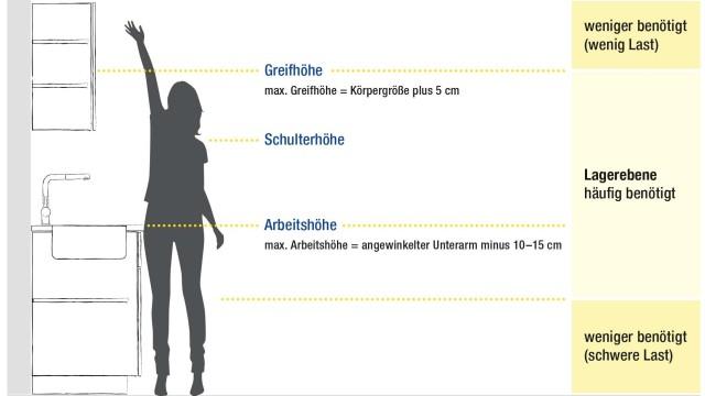 Für die maximale Greifhöhe rechnen Sie 5 cm zu Ihrer Körpergröße hinzu.