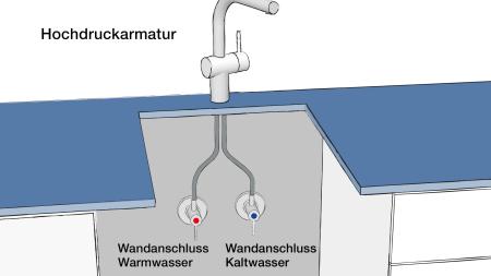 Funktionsprinzip einer Hochdruckarmatur