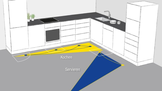 graphic representation of the typical routes in the kitchen